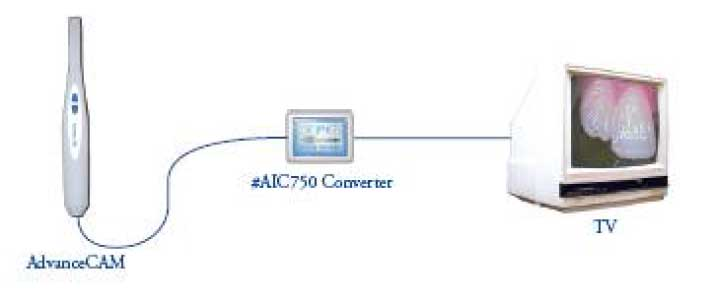 Podłączenie Composite Video