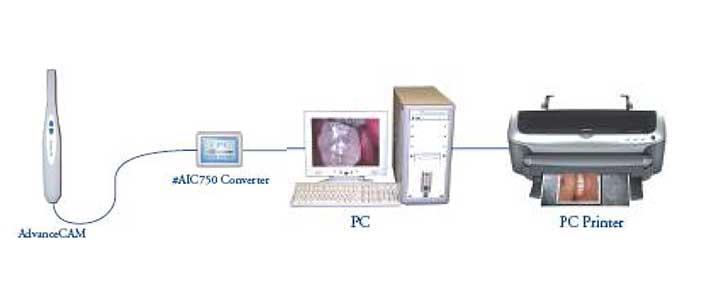 Podłączenie USB